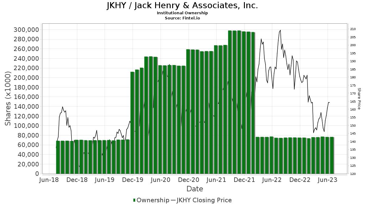 JKHY / Henry (JACK) & Associates, Inc. Institutional Ownership