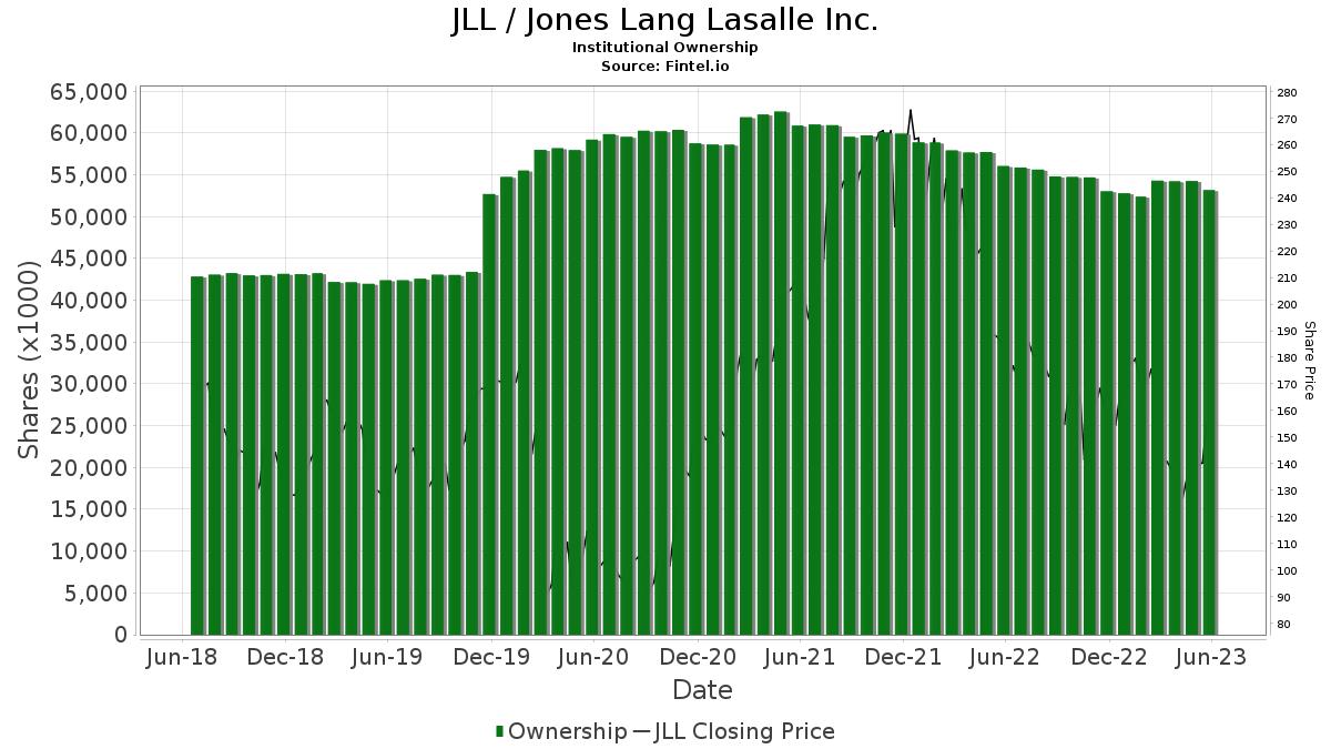 JLL / Jones Lang LaSalle Inc. Institutional Ownership
