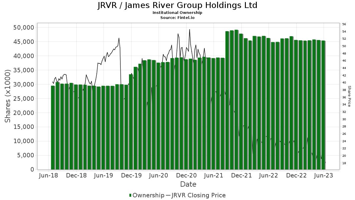 JRVR / James River Group Holdings, Ltd. Institutional Ownership