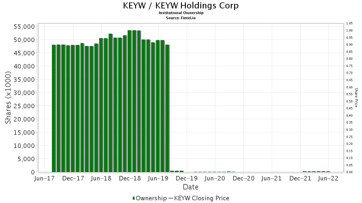 KEYW / KEYW Holdings Corp Institutional Ownership