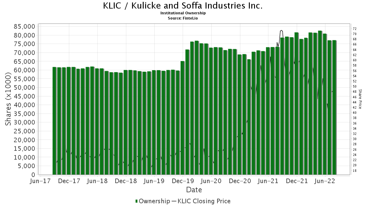 KLIC / Kulicke and Soffa Industries Inc. Institutional Ownership