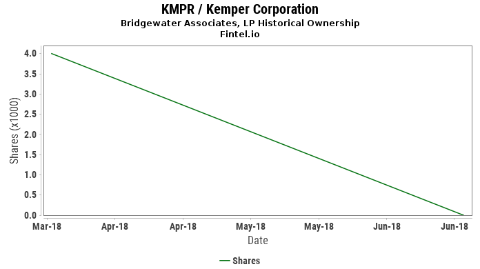 Bridgewater Associates, LP closes  position in KMPR / Kemper Corporation
