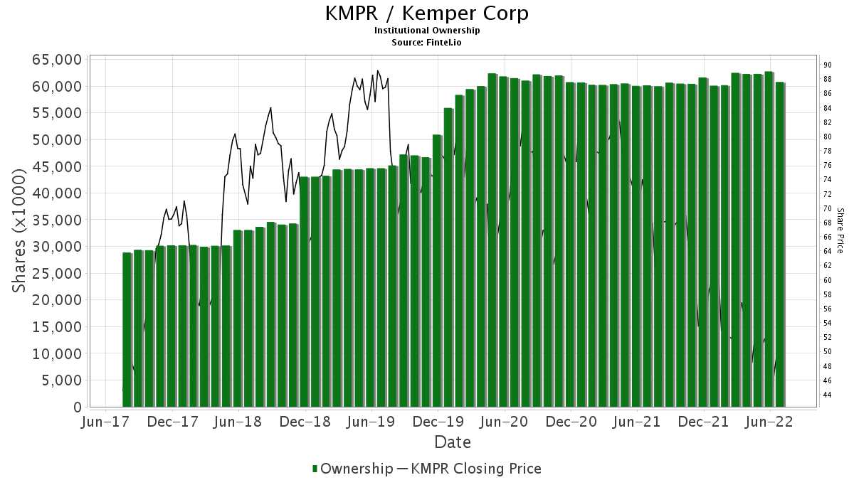 KMPR / Kemper Corporation Institutional Ownership