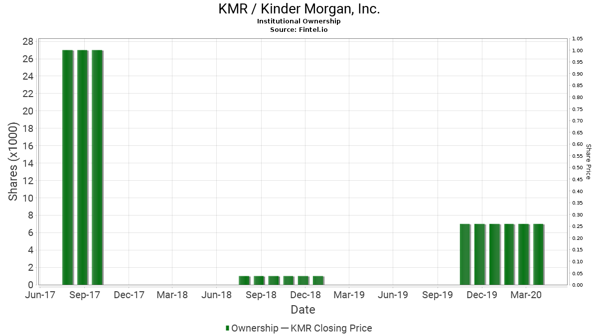 KMR / Kinder Morgan, Inc. Institutional Ownership