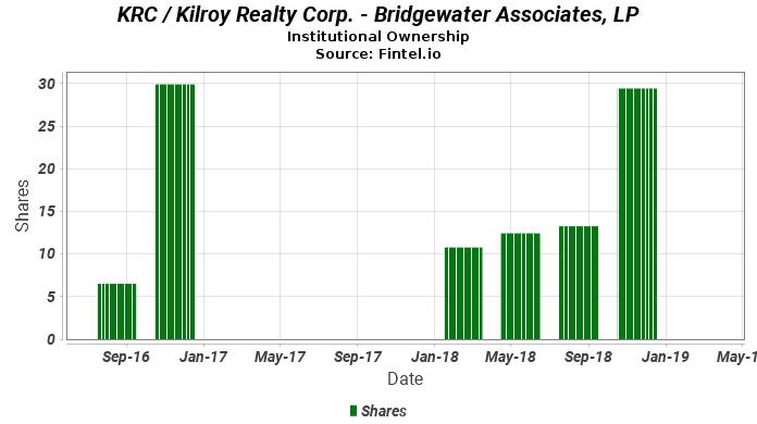 Bridgewater Associates, LP reports 15.47% increase in  ownership of KRC / Kilroy Realty Corp.