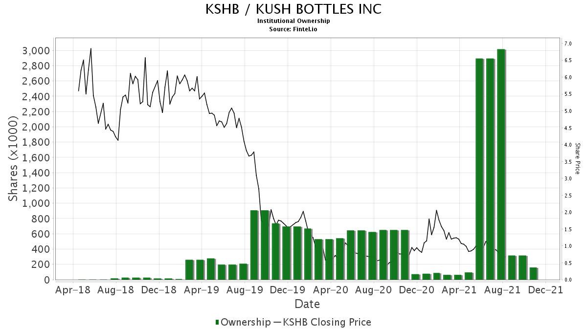 KSHB Institutional Ownership - KUSH BOTTLES INC Stock