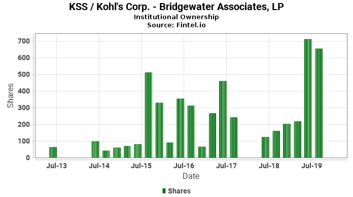Bridgewater Associates, LP ownership in KSS / Kohl's Corp.