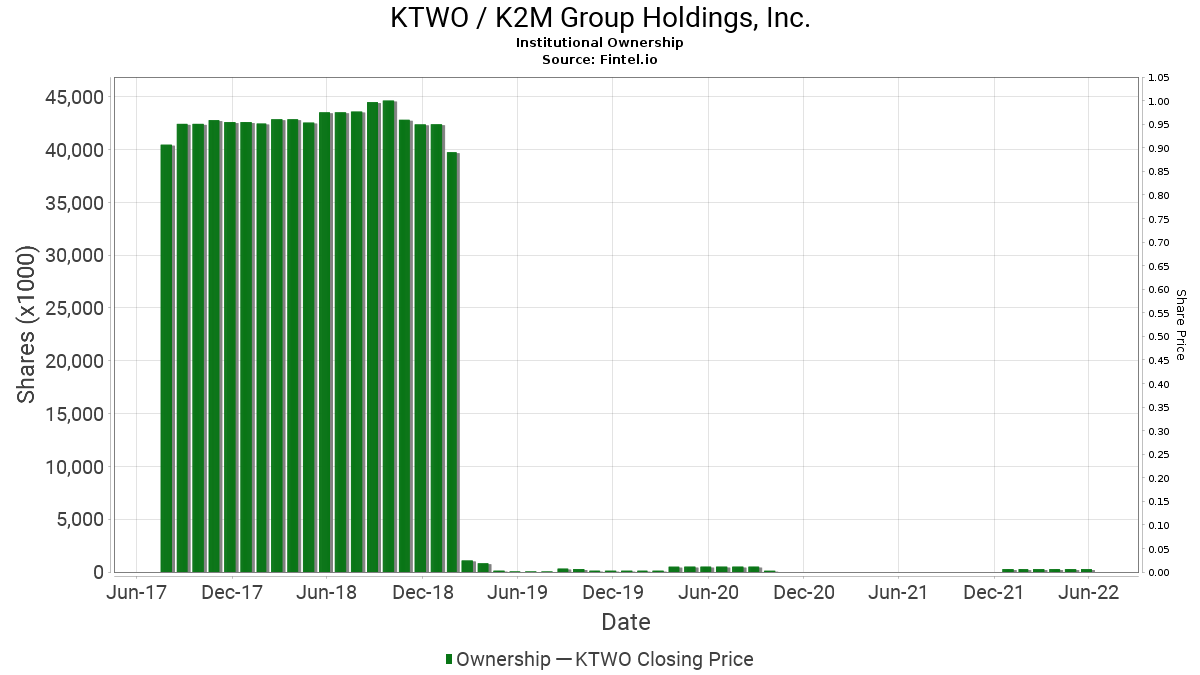 KTWO / K2M Group Holdings, Inc. Institutional Ownership