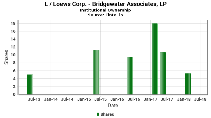 Bridgewater Associates, LP closes  position in L / Loews Corp.
