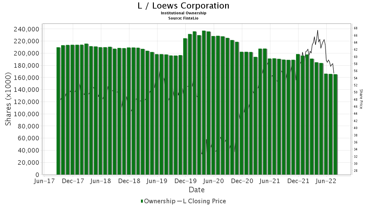 L / Loews Corp. Institutional Ownership
