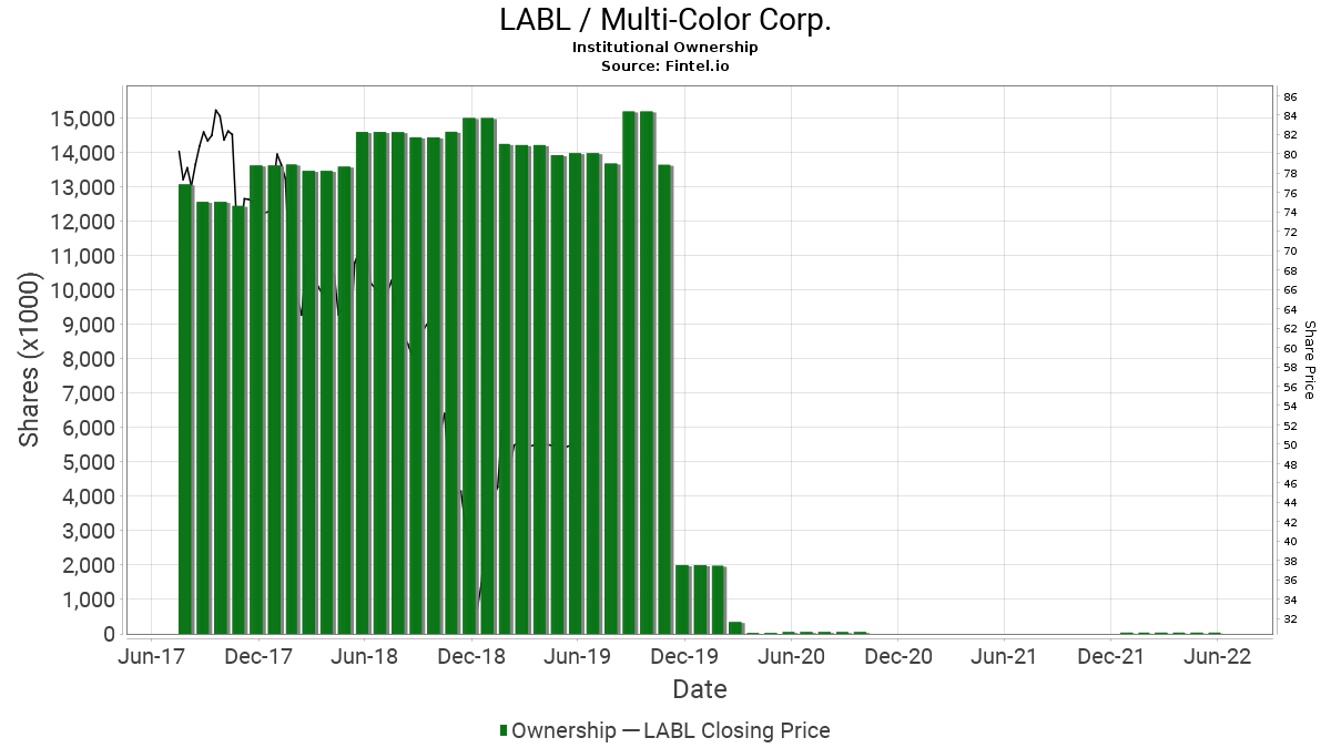 LABL / Multi-Color Corp. Institutional Ownership