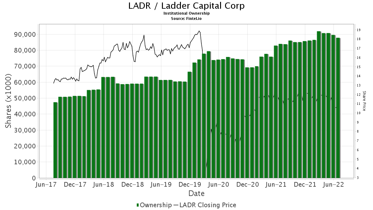 LADR / Ladder Capital Corp Institutional Ownership