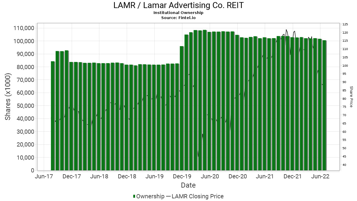 LAMR / Lamar Advertising Co. REIT Institutional Ownership