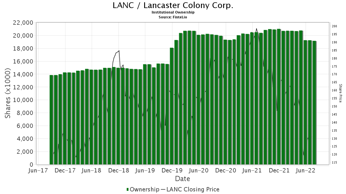 LANC / Lancaster Colony Corp. Institutional Ownership