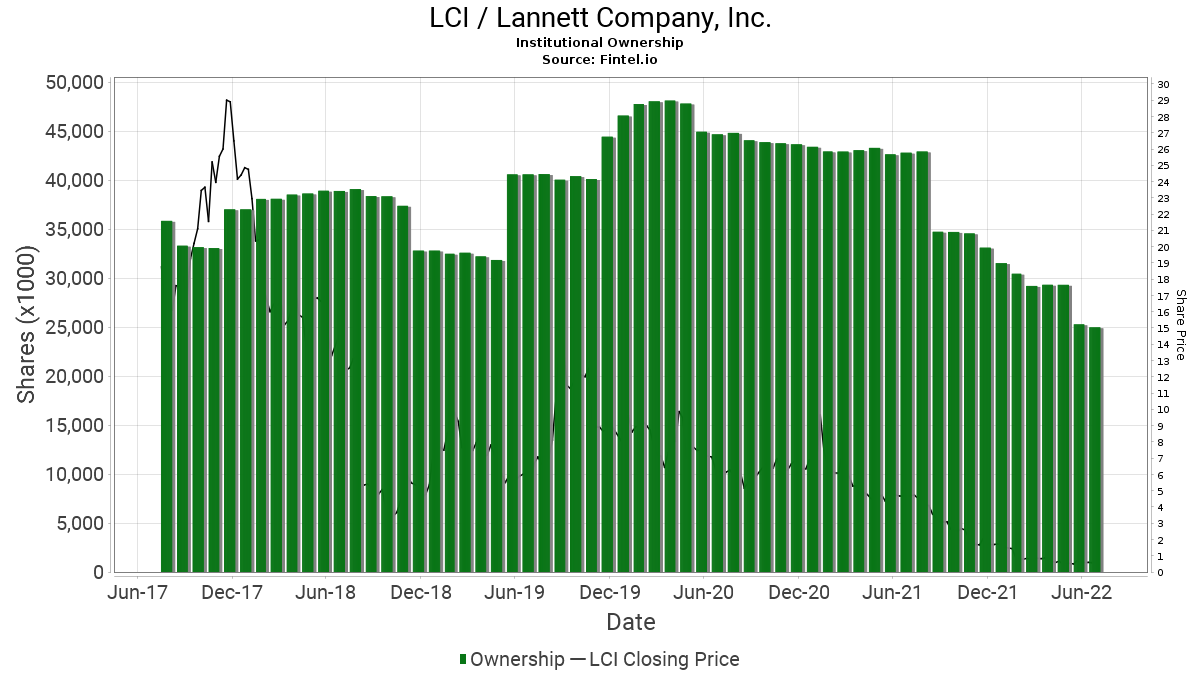 LCI / Lannett Co., Inc. Institutional Ownership
