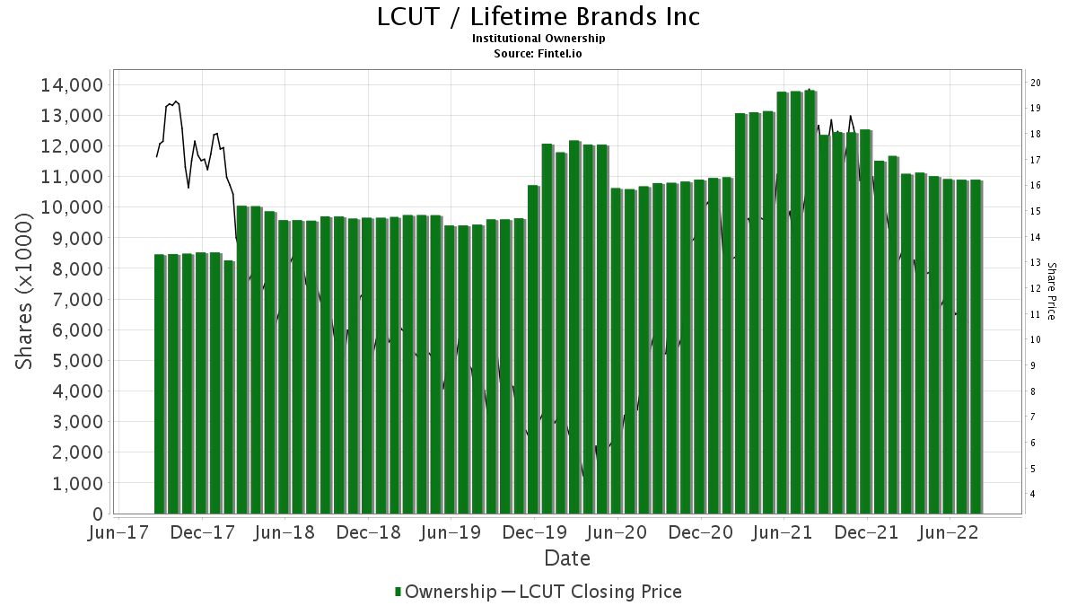 LCUT / Lifetime Brands, Inc. Institutional Ownership