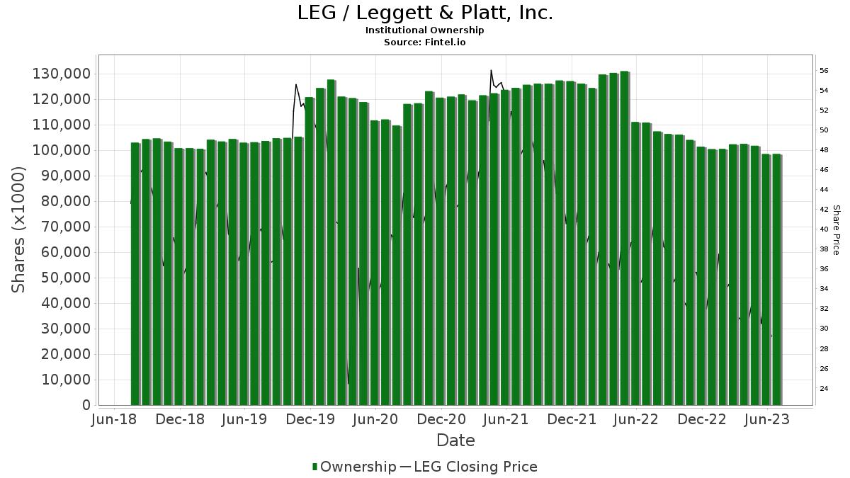 LEG / Leggett & Platt, Inc. Institutional Ownership