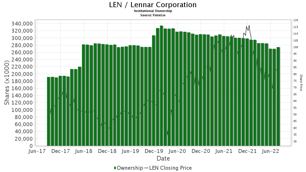 LEN / Lennar Corp. Institutional Ownership