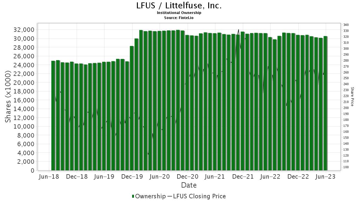 LFUS / Littelfuse, Inc. Institutional Ownership
