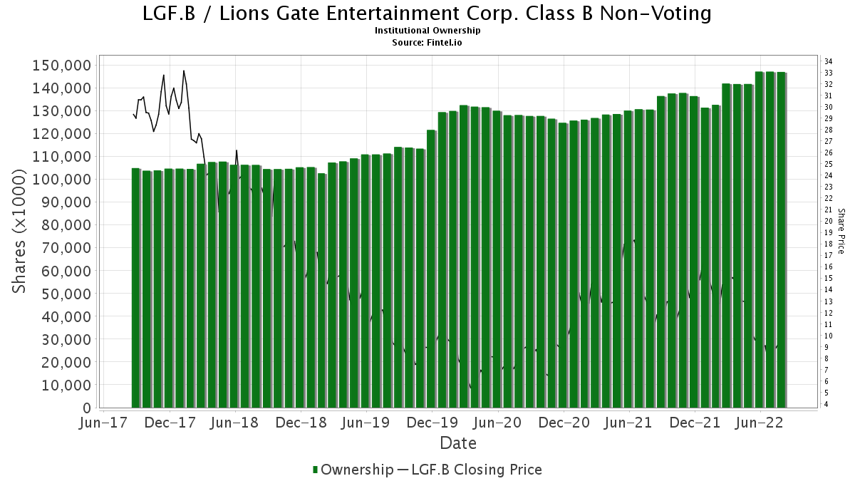 LGF.B / Lions Gate Entertainment Corp. Class B Non-Voting Institutional Ownership