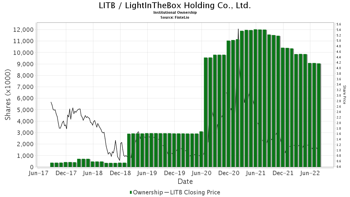 LITB / LightInTheBox Holding Co., Ltd. Institutional Ownership