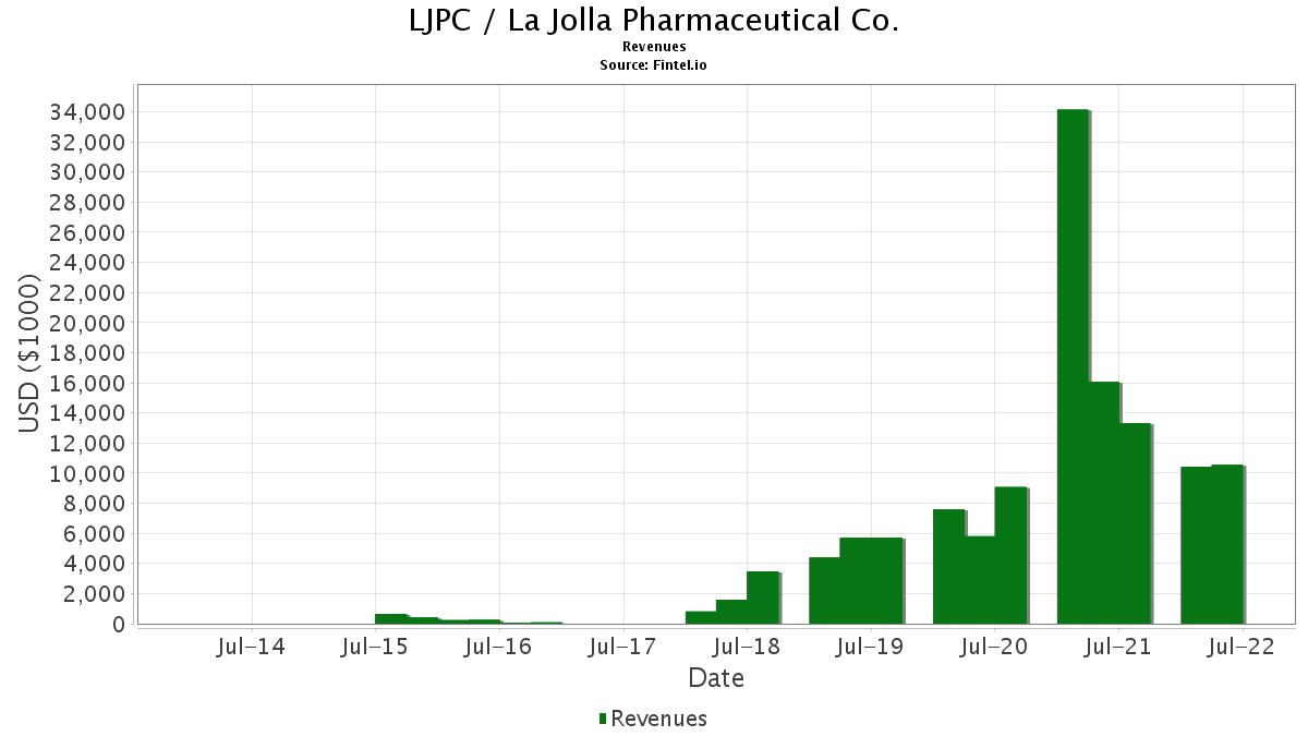 LJPC / La Jolla Pharmaceutical Co. Revenues