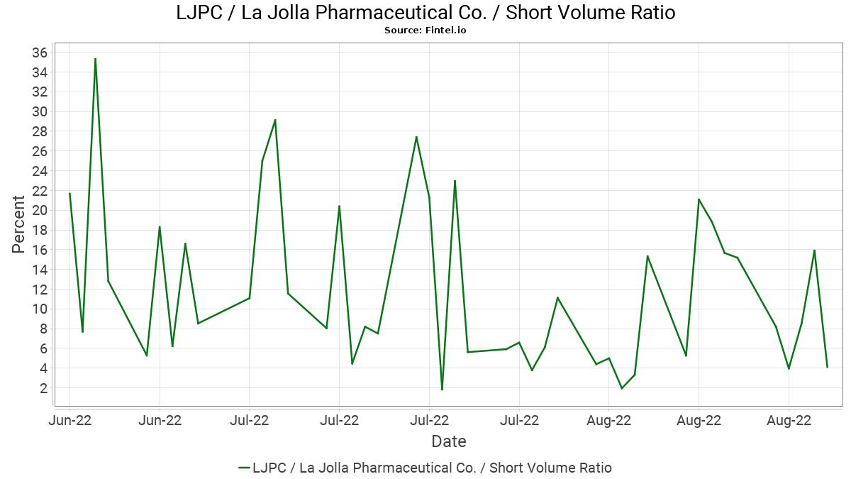 LJPC / La Jolla Pharmaceutical Co. Short Interest