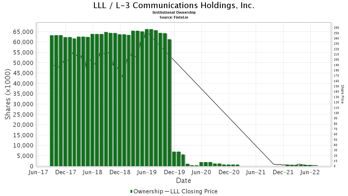LLL / L-3 Communications Holdings, Inc. Institutional Ownership