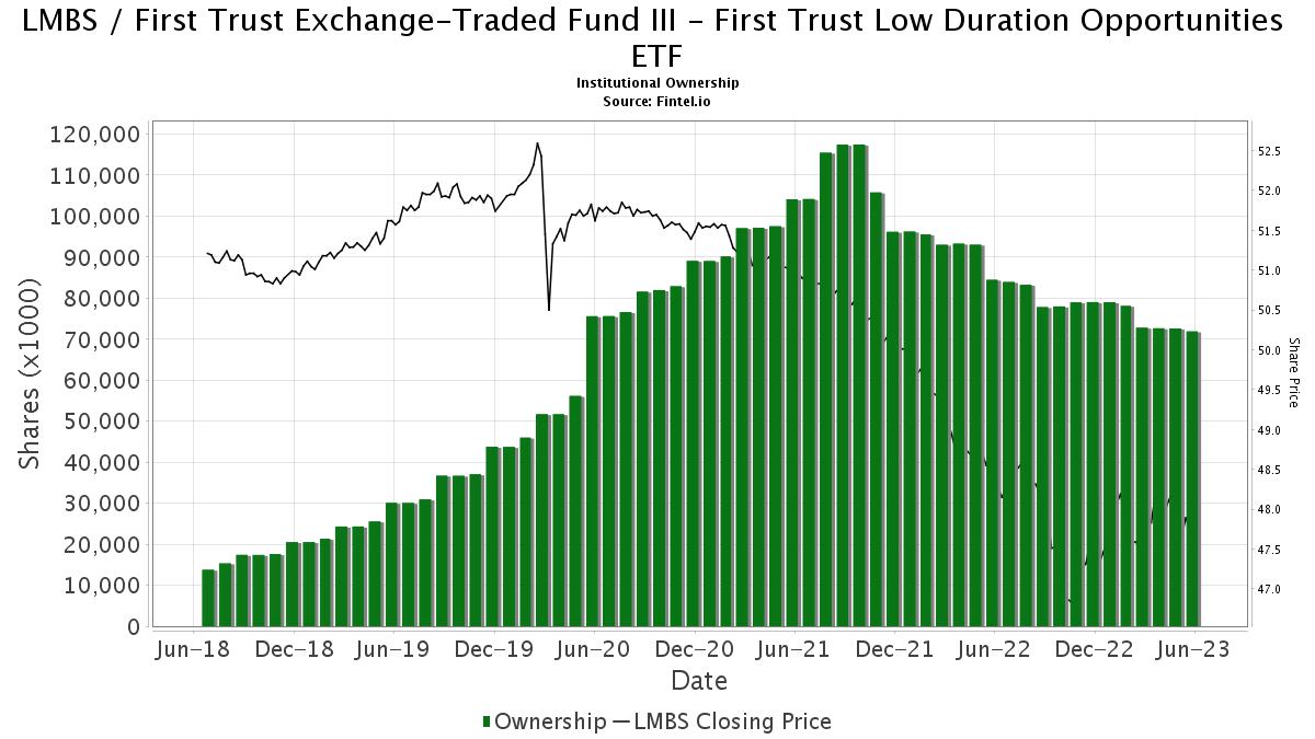 LMBS / First Trust Enhanced Short Maturity ETF Institutional Ownership