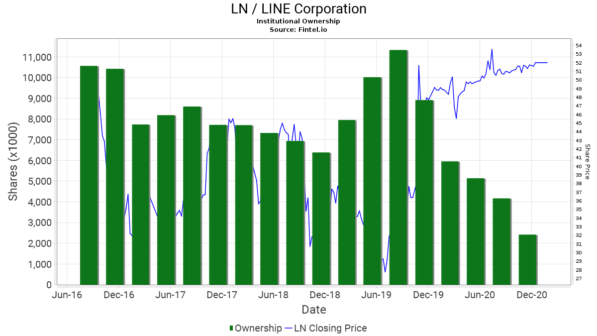 LN / LINE Corporation Institutional Ownership