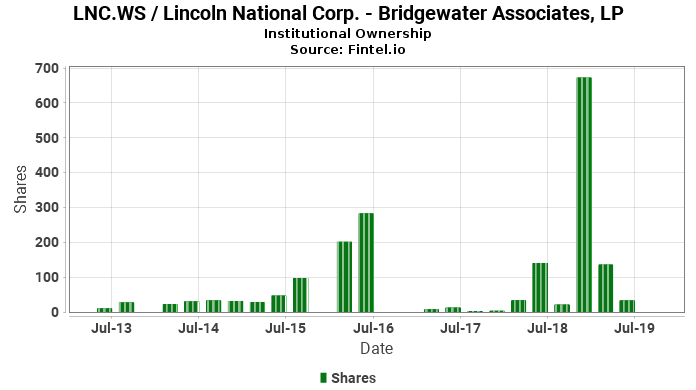Bridgewater Associates, LP reports 323.93% increase in  ownership of LNC.WS / Lincoln National Corp.