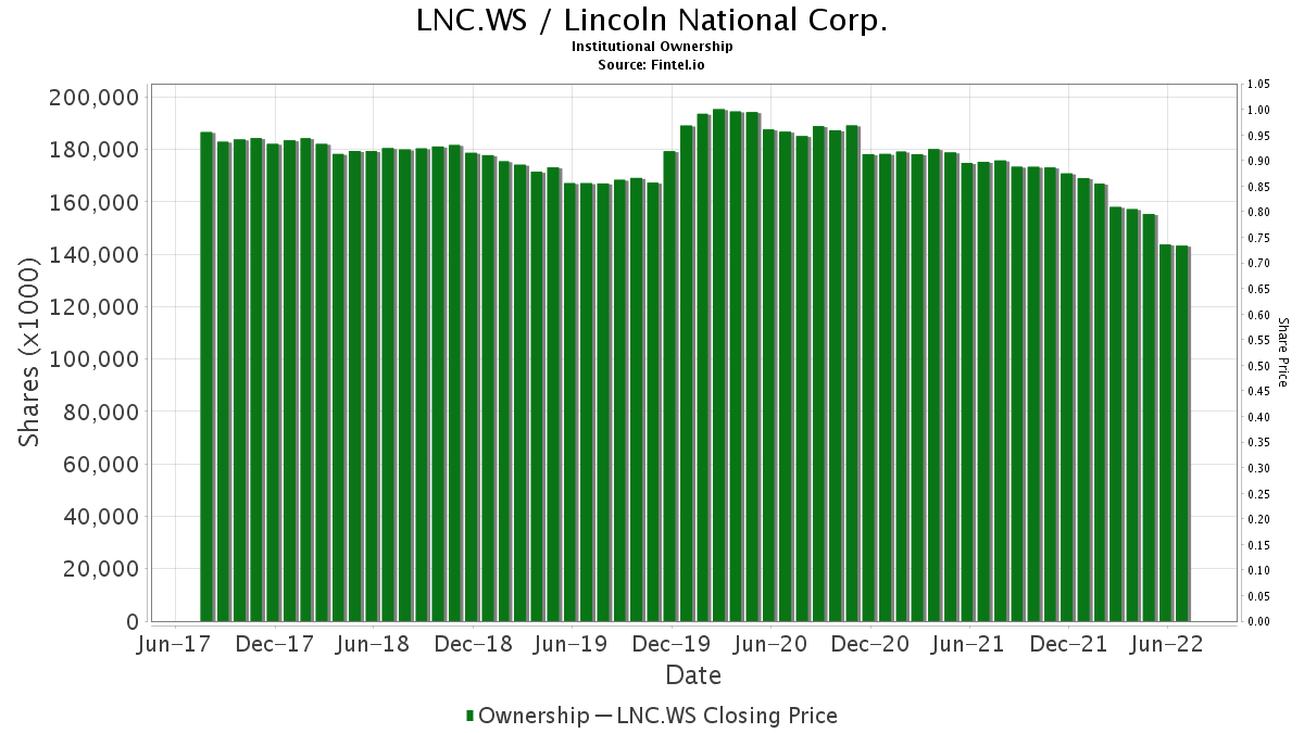 LNC.WS / Lincoln National Corp. Institutional Ownership