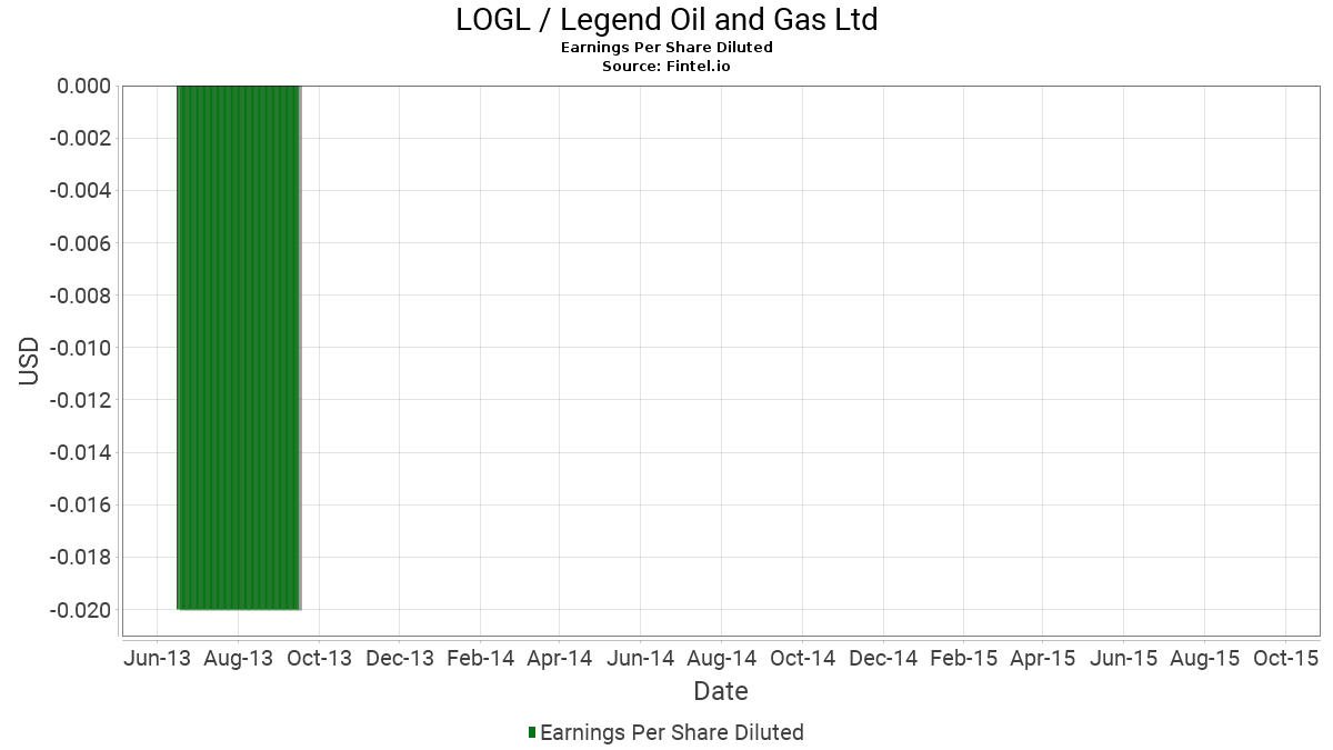 LOGL / Legend Oil and Gas, Ltd Earnings Per Share Diluted