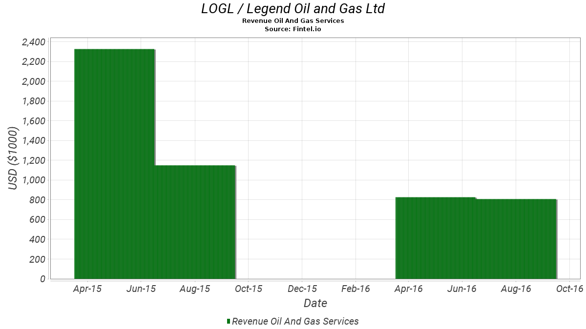 LOGL / Legend Oil and Gas, Ltd Revenue Oil And Gas Services