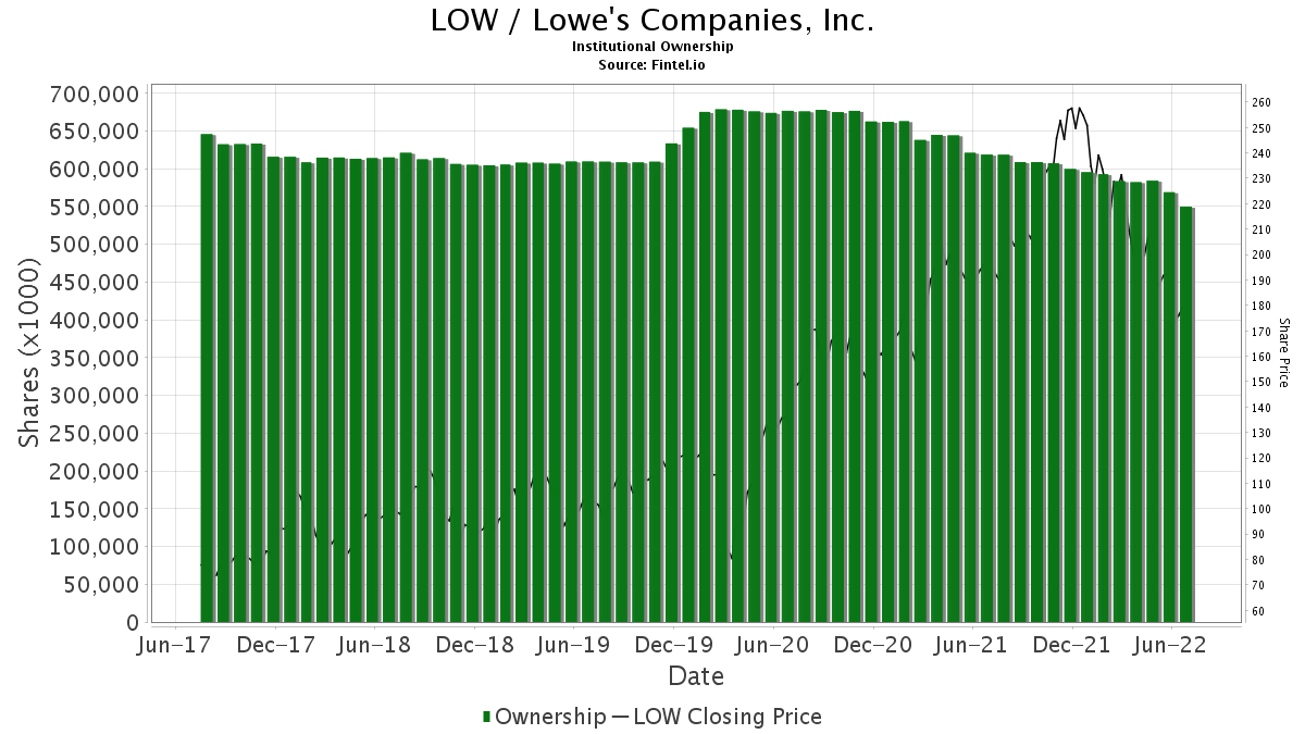 LOW / Lowe's Companies, Inc. Institutional Ownership