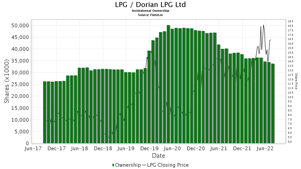 LPG / Dorian LPG Ltd. Institutional Ownership