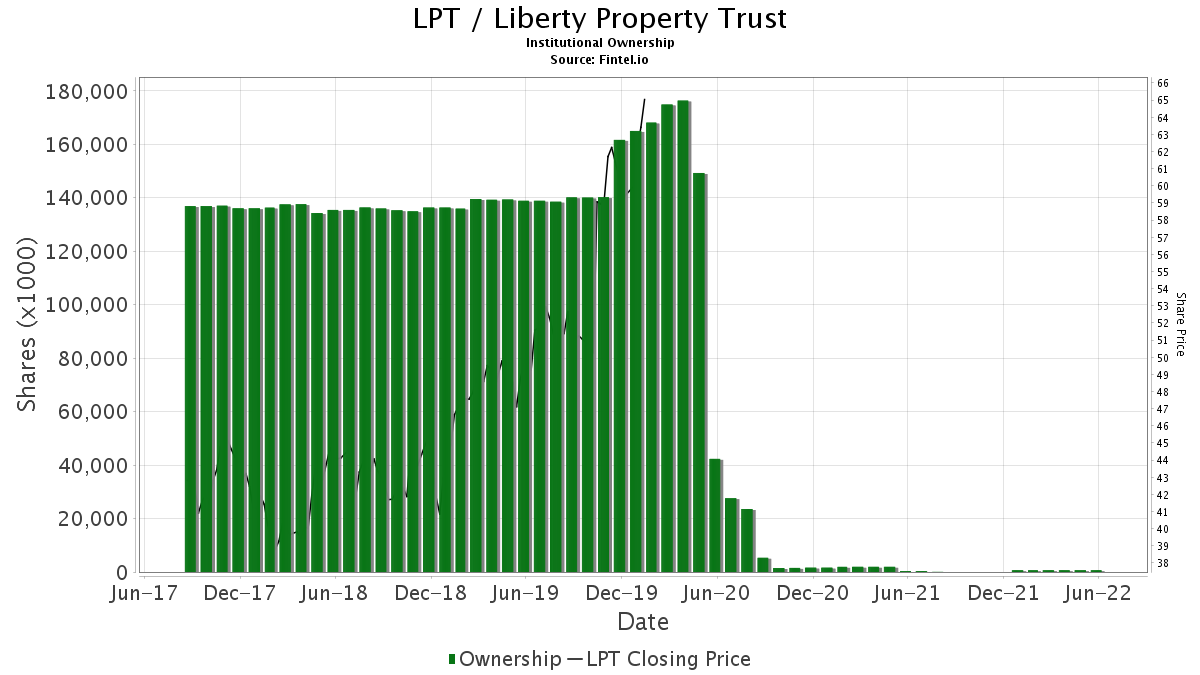 LPT / Liberty Property Trust Institutional Ownership