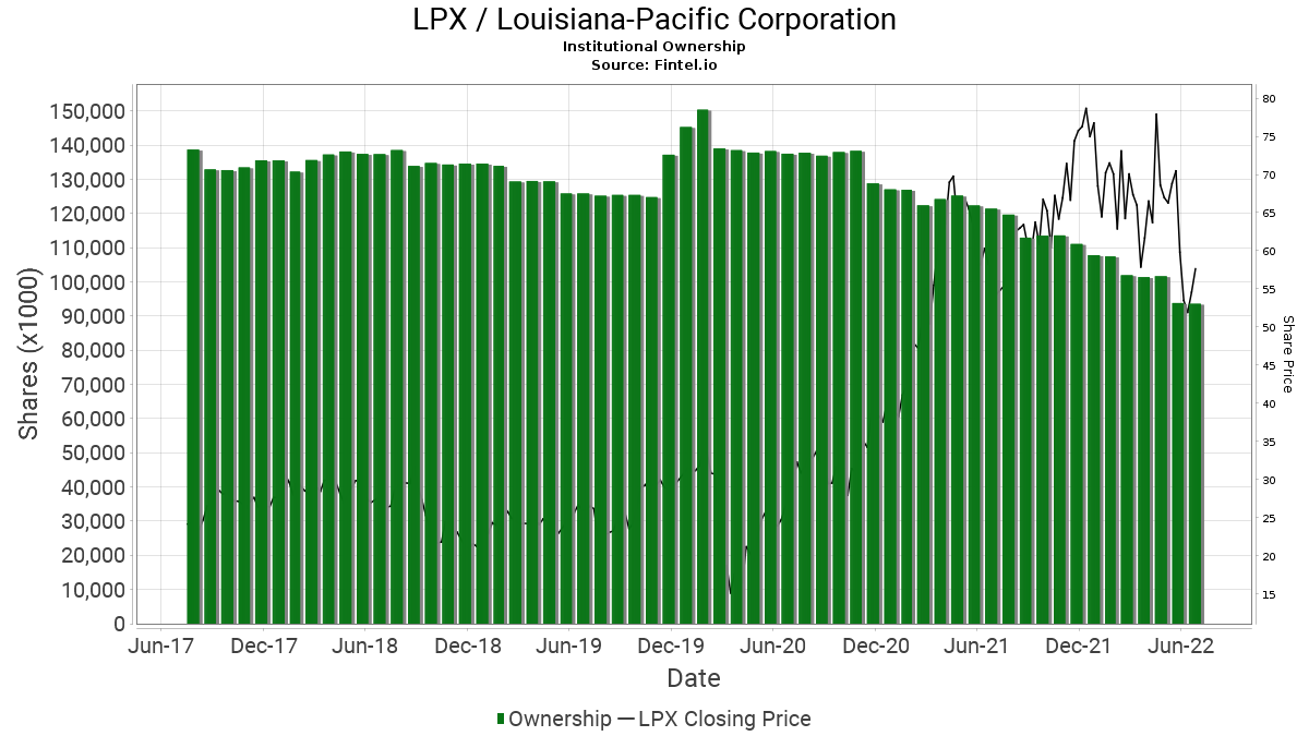 LPX / Louisiana-Pacific Corp. Institutional Ownership