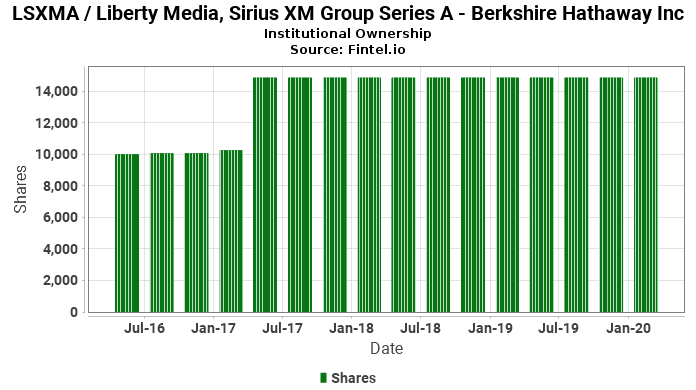 Berkshire Hathaway Inc discloses 14 50% ownership in LSXMA