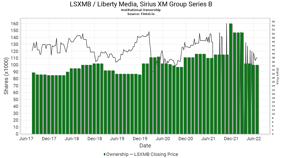 LSXMB Institutional Ownership - Liberty Media, Sirius XM