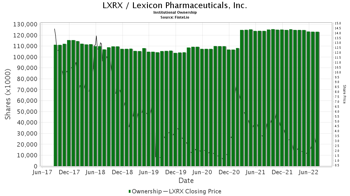 LXRX Institutional Ownership - Lexicon Pharmaceuticals, Inc
