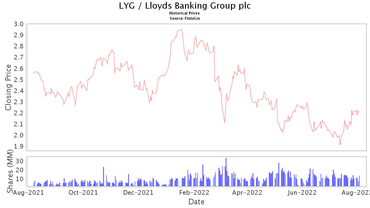 lloyds banking group plc dividend payment instruction form