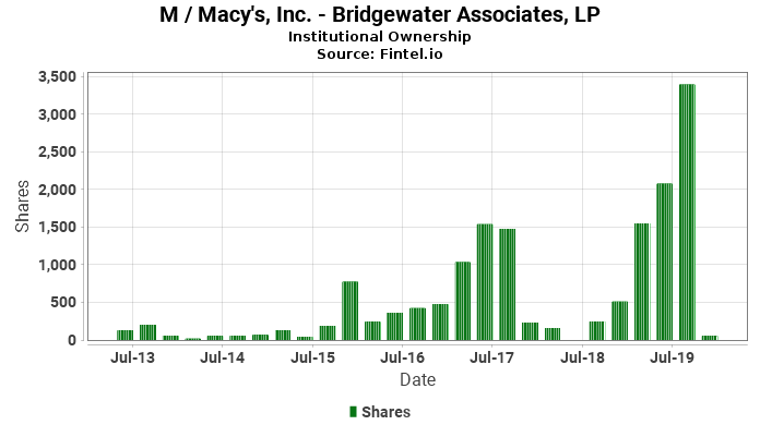 Bridgewater Associates, LP closes  position in M / Macy's, Inc.
