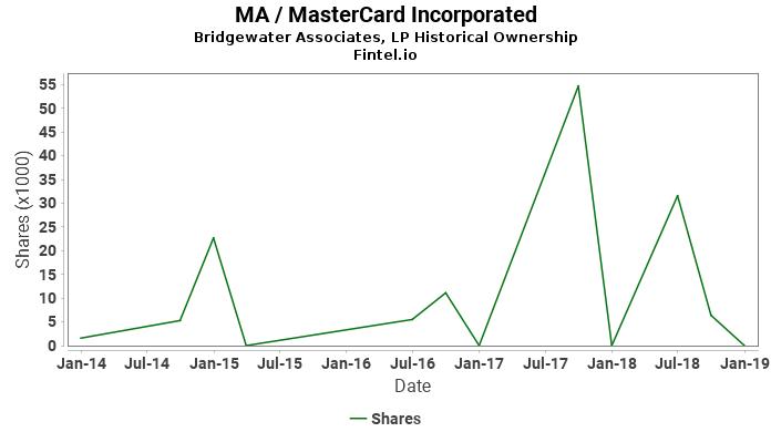 Bridgewater Associates, LP ownership in MA / MasterCard Incorporated
