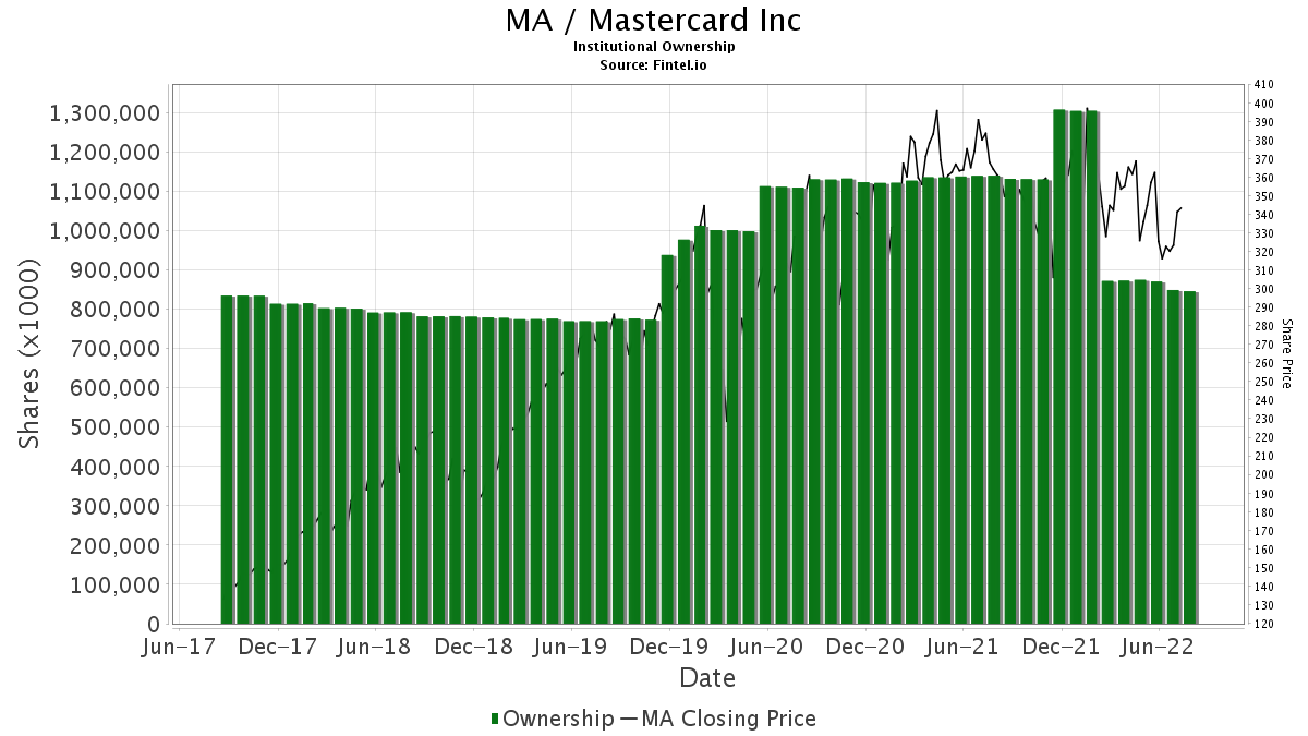 MA / MasterCard Incorporated Institutional Ownership