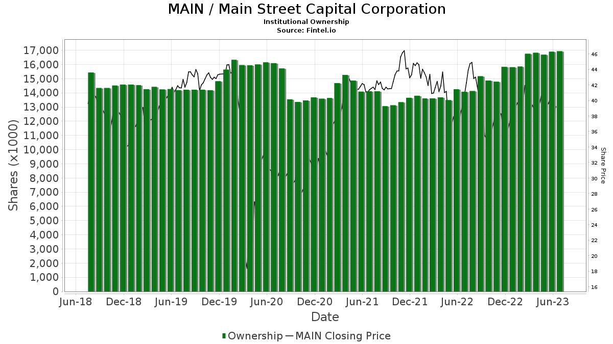 MAIN / Main Street Capital Corp. Institutional Ownership