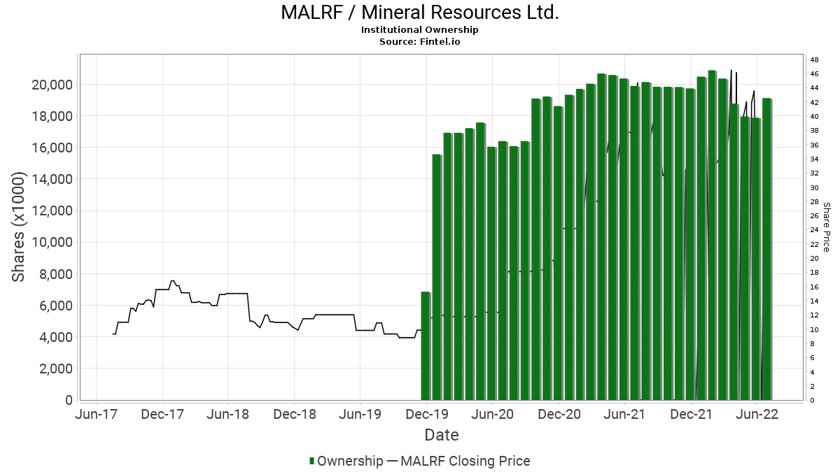 MALRF / Mineral Resources Ltd. Institutional Ownership