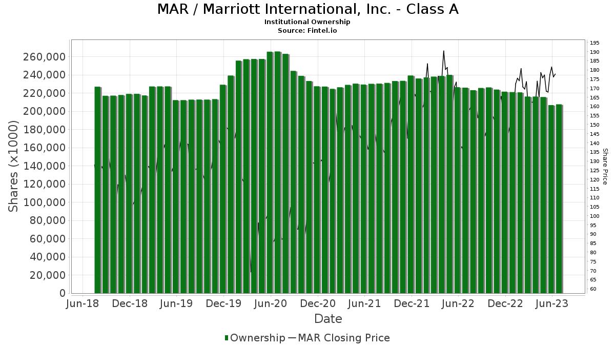 MAR / Marriott International, Inc. Institutional Ownership