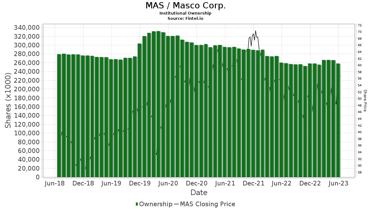 MAS / Masco Corp. Institutional Ownership