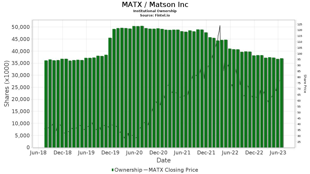 MATX / Matson, Inc. Institutional Ownership